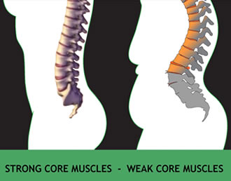 core training benefits